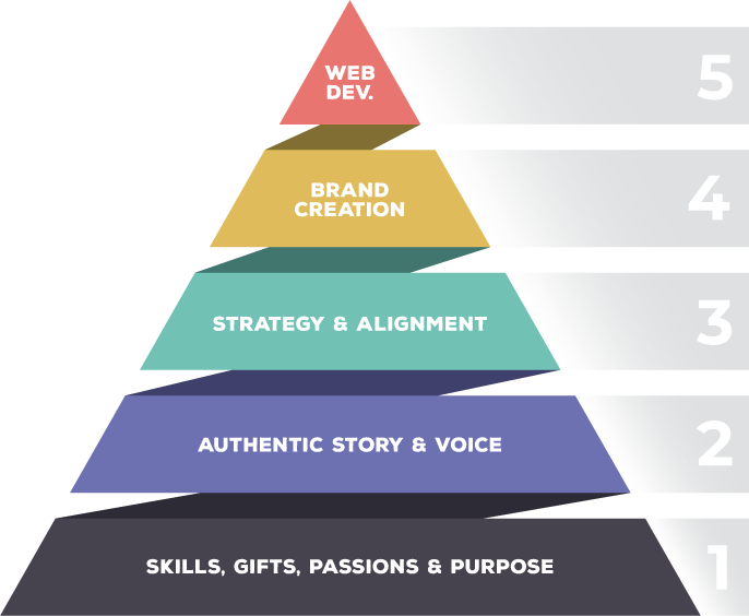 The Elevate5 Process